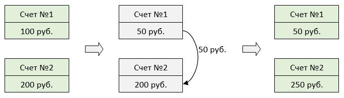 Инфраструктура System.Transactions в мире .NET - 3