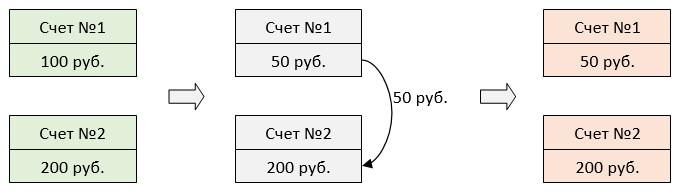 Инфраструктура System.Transactions в мире .NET - 4