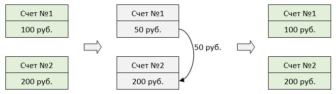 Инфраструктура System.Transactions в мире .NET - 5