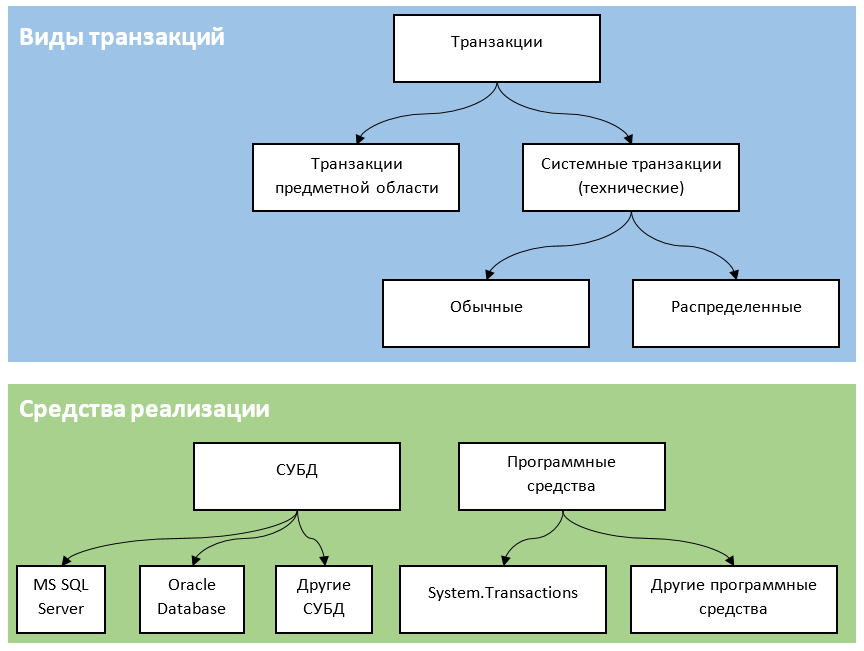 Инфраструктура System.Transactions в мире .NET - 6