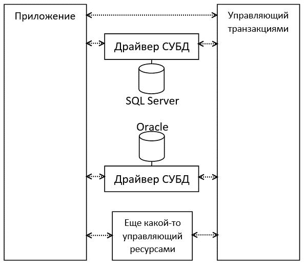Инфраструктура System.Transactions в мире .NET - 7