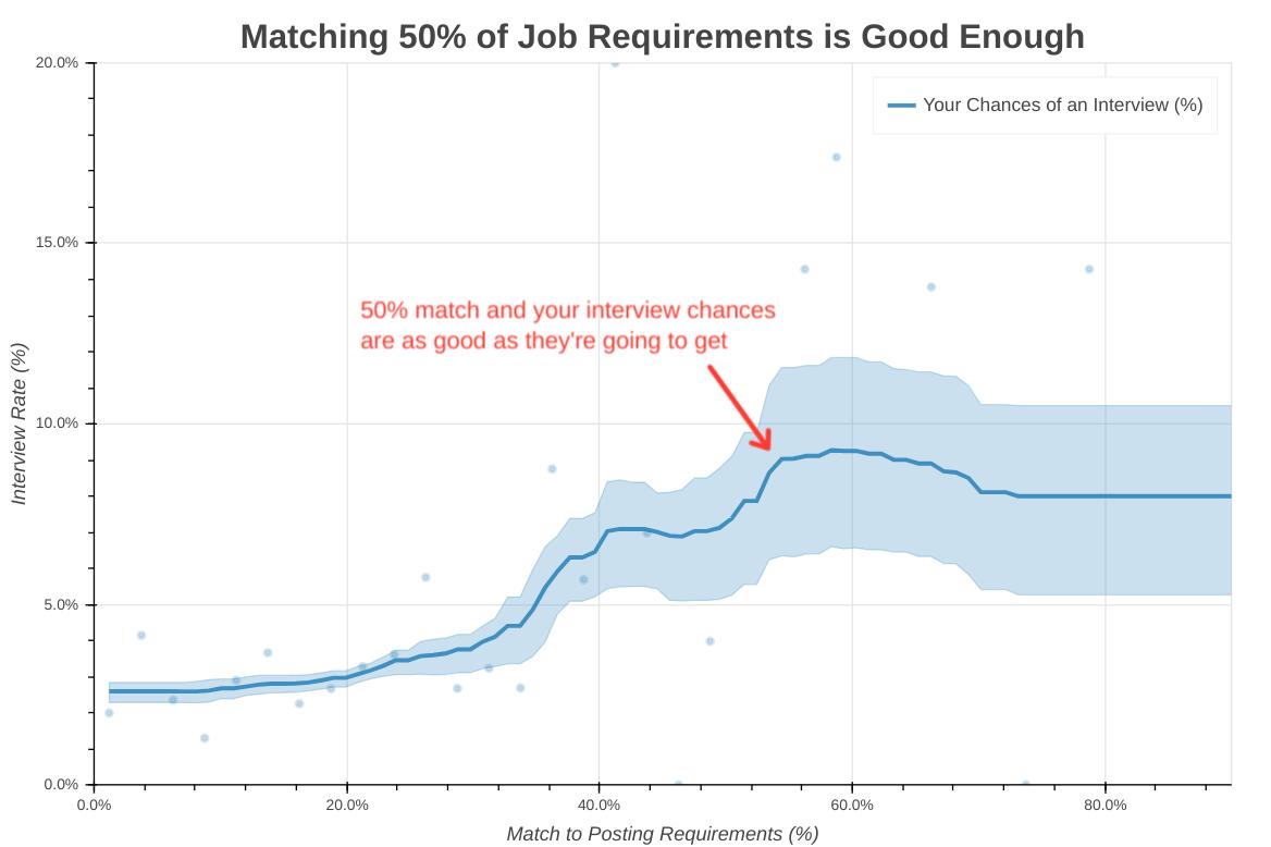 Соответствовать 50% требований вакансии вполне достаточно