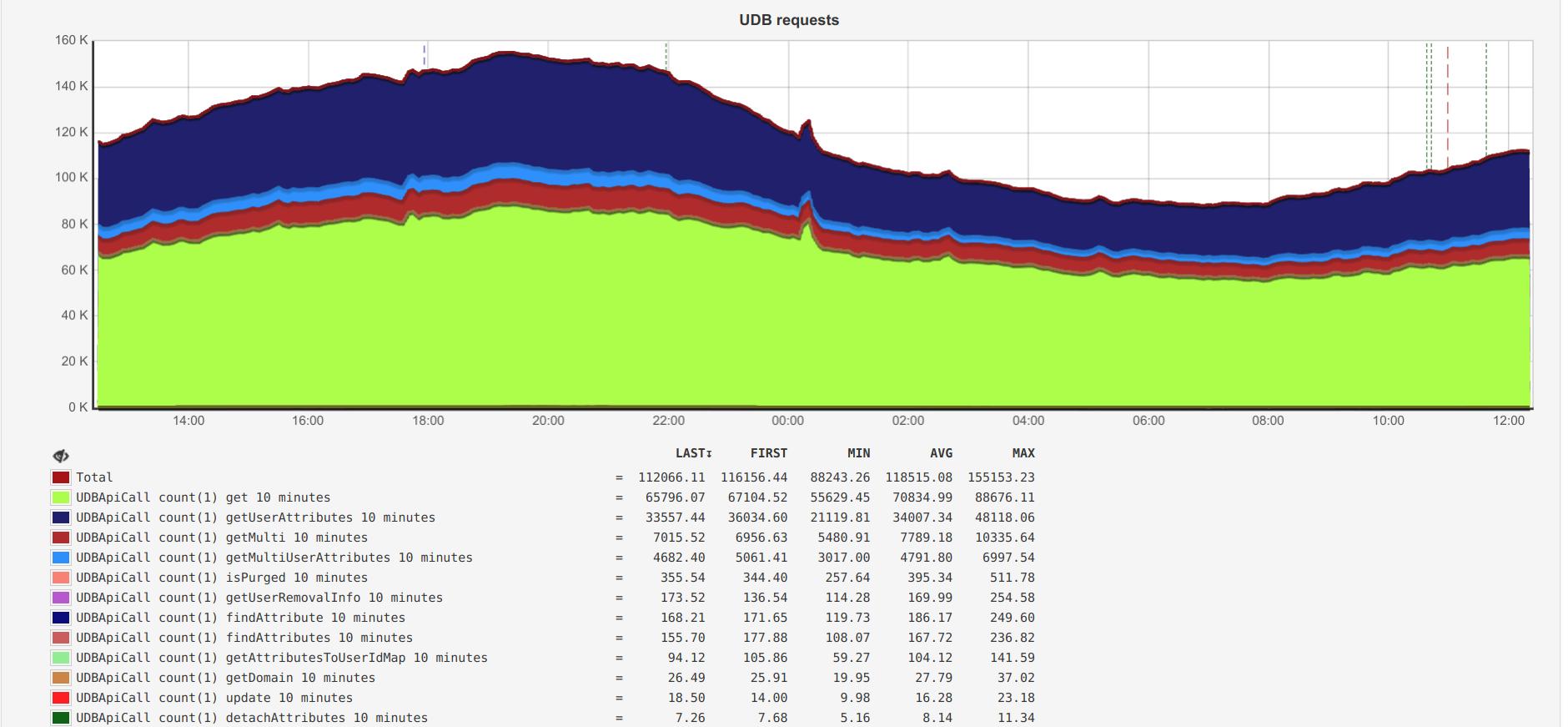 Оптимизация реляционных баз данных без даунтайма на примере самой нагруженной БД в Badoo - 2