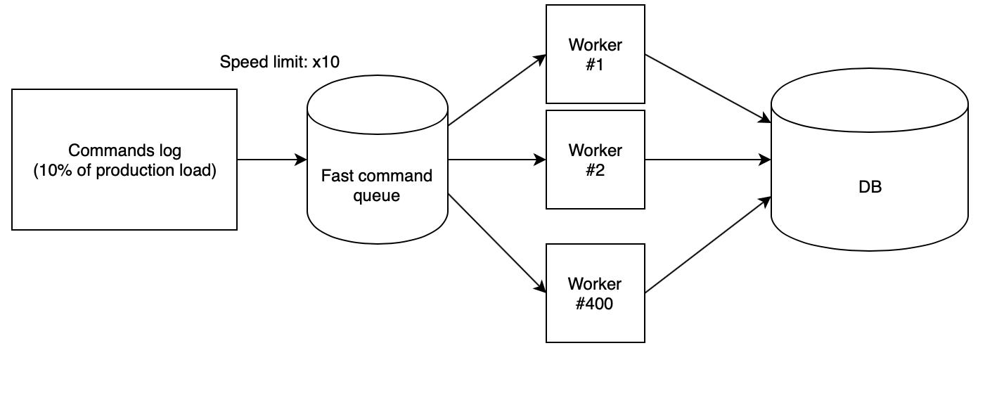 Оптимизация реляционных баз данных без даунтайма на примере самой нагруженной БД в Badoo - 3