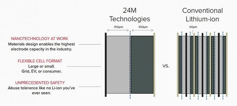 У 24M появился шанс ускорить внедрение в производство технологии литий-ионных аккумуляторов SemiSolid