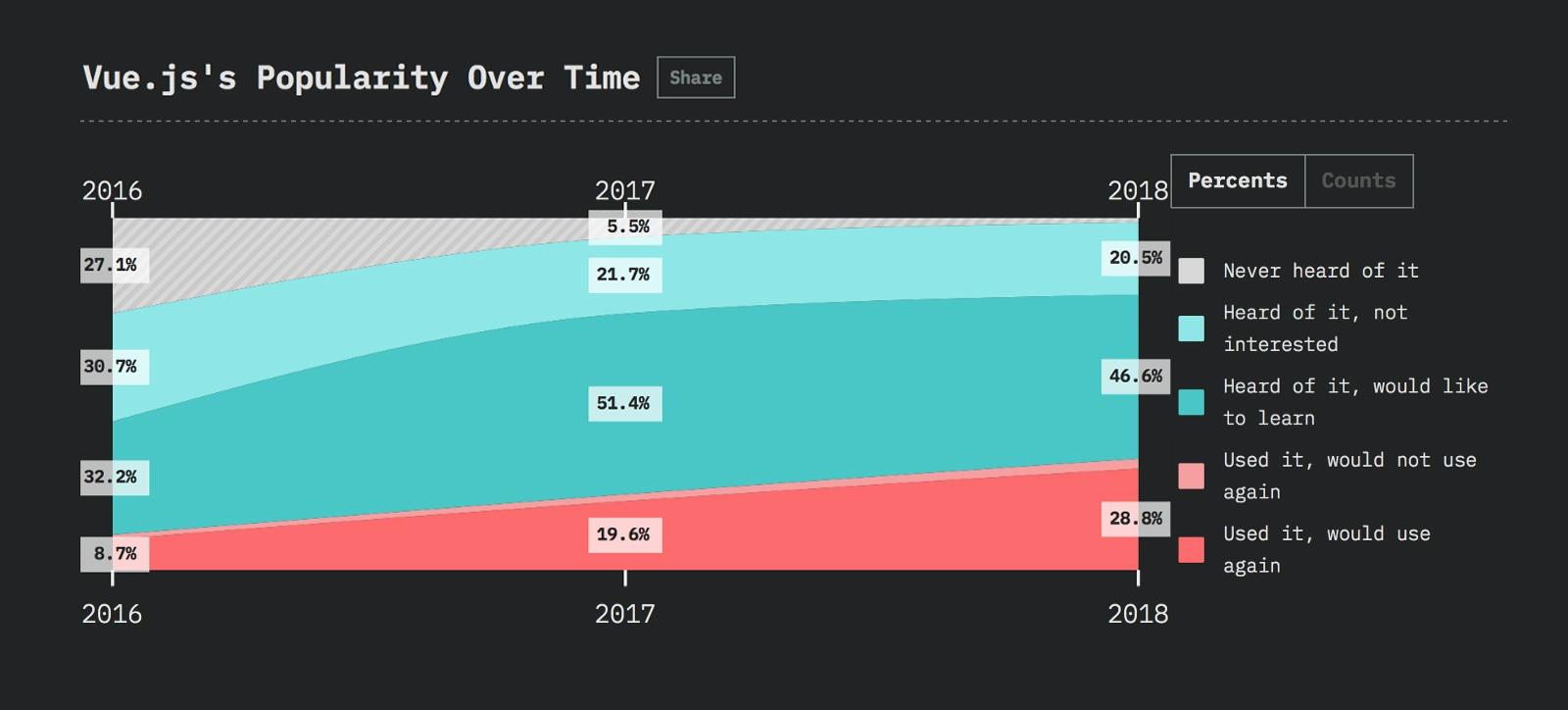 Javascript-фреймворки: тенденции 2019 года - 4