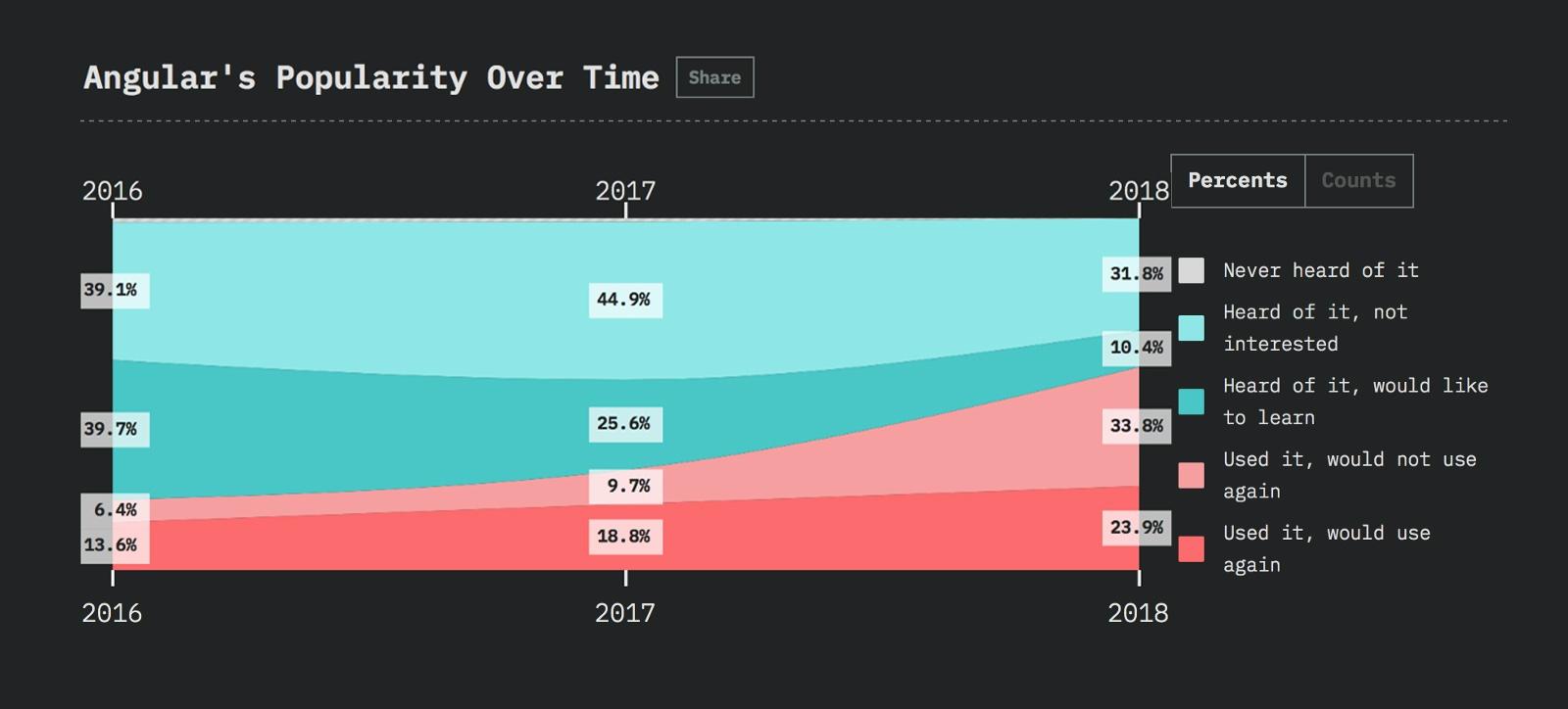 Javascript-фреймворки: тенденции 2019 года - 5