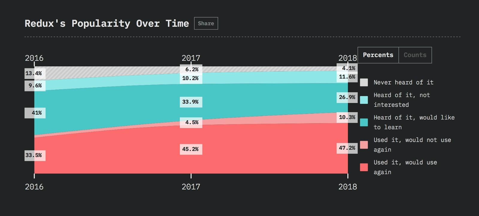 Javascript-фреймворки: тенденции 2019 года - 6