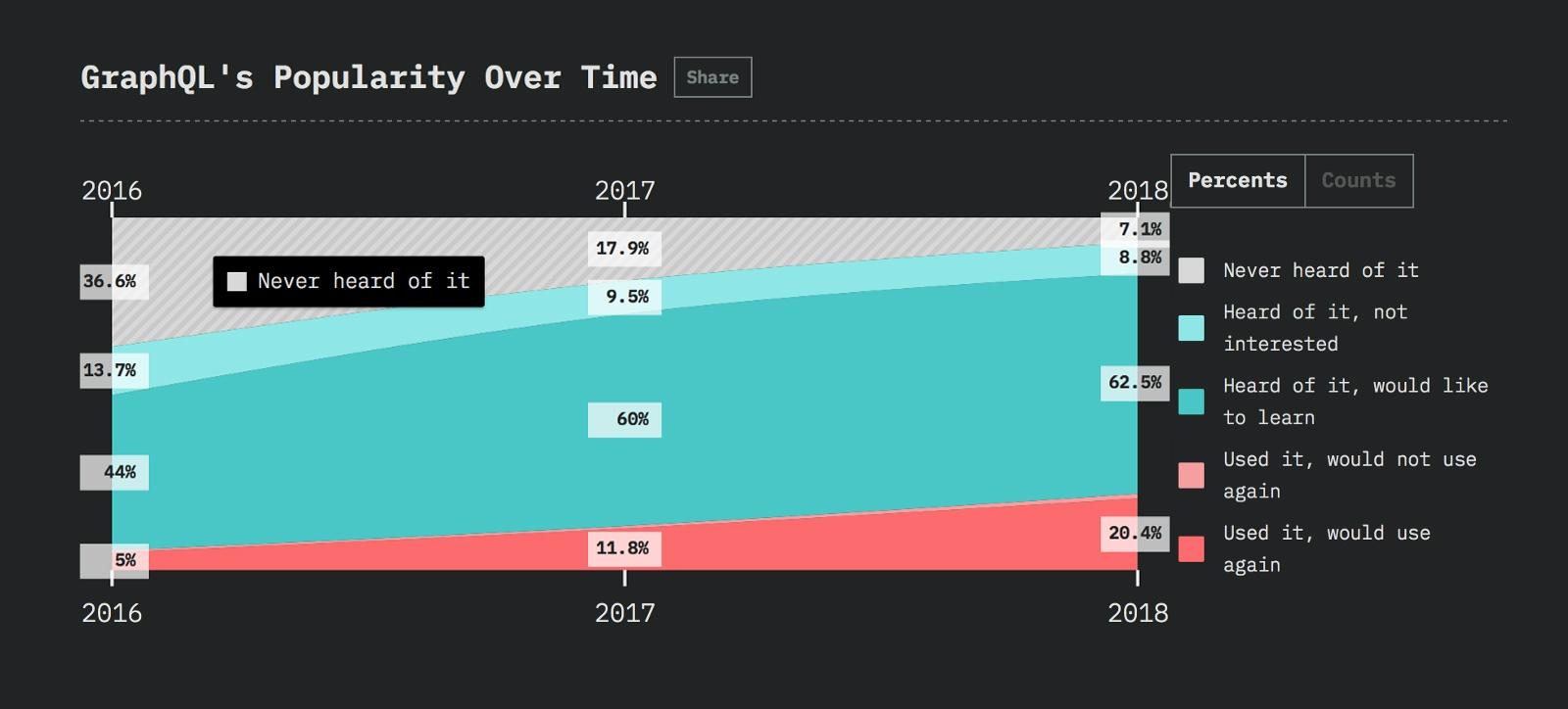Javascript-фреймворки: тенденции 2019 года - 7