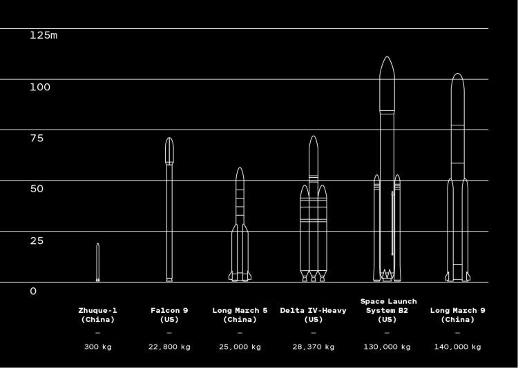 Китай сделал больше космических запусков в 2018 году, чем любая другая страна