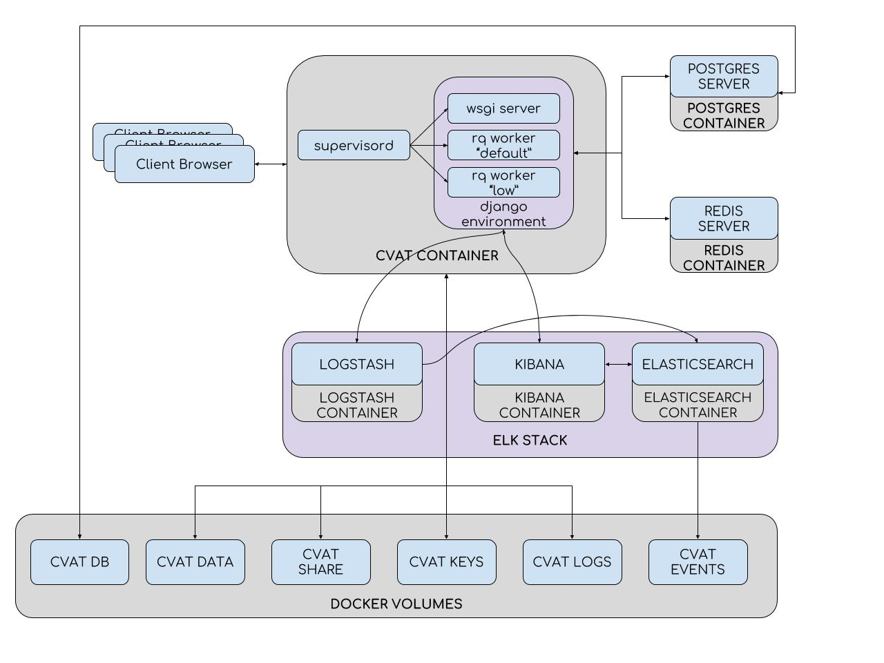 Computer Vision Annotation Tool: универсальный подход к разметке данных - 11
