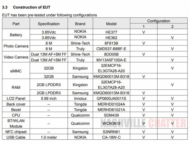 Опубликованы характеристики бюджетного смартфона Nokia TA-1124: SoC Snapdragon 439 и сдвоенная основная камера