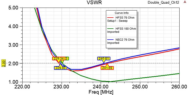 Земля на УКВ или демистификация антенн двойной-тройной квадрат - 10