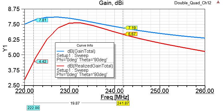 Земля на УКВ или демистификация антенн двойной-тройной квадрат - 11