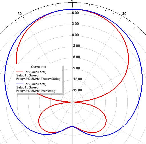 Земля на УКВ или демистификация антенн двойной-тройной квадрат - 13