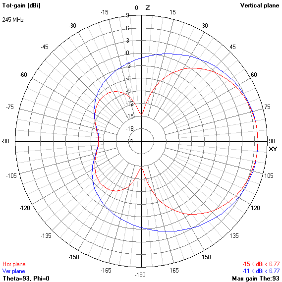 Земля на УКВ или демистификация антенн двойной-тройной квадрат - 17
