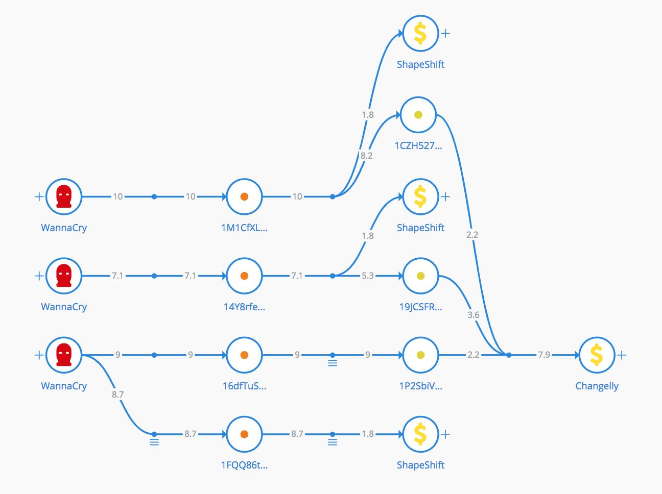Bitfury Crystal: как работает инструмент для отслеживания подозрительных транзакций в биткоин-сети - 3