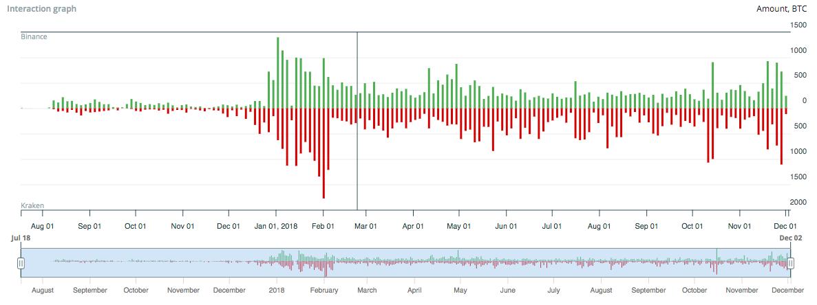 Bitfury Crystal: как работает инструмент для отслеживания подозрительных транзакций в биткоин-сети - 4