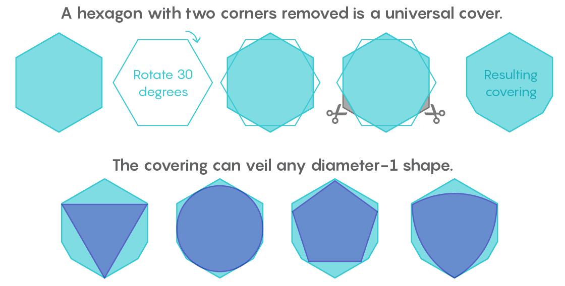 Математик-любитель обнаружил наименьшее универсальное покрытие - 3