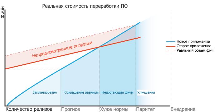 Цена изменений: во сколько на самом деле обойдется переработка кода - 2
