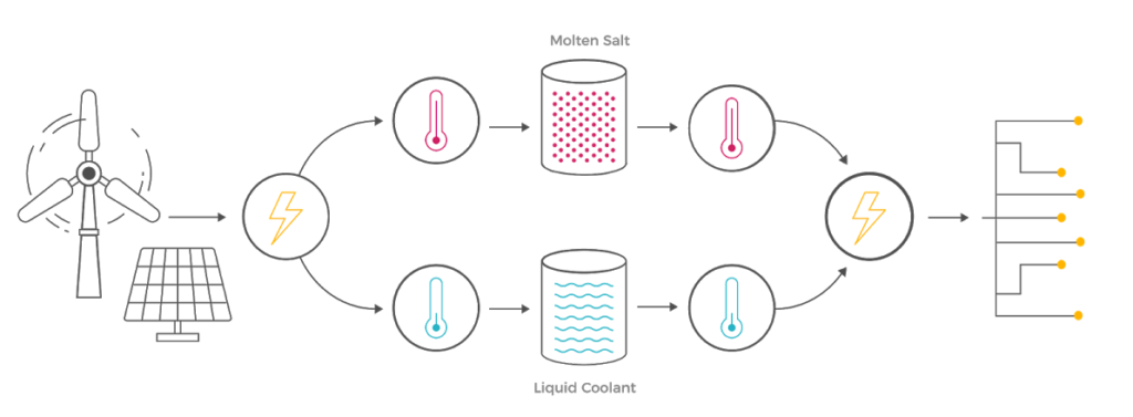 Проект Malta: хранение энергии при помощи расплавленной соли выходит на новый уровень - 2