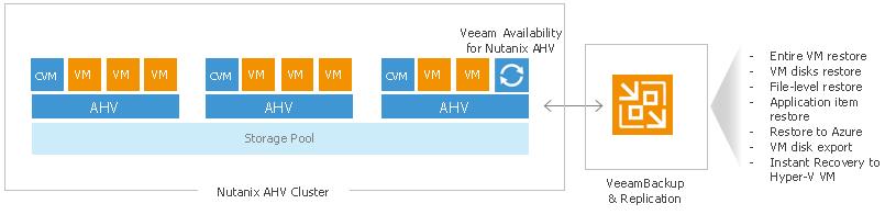 Решение Veeam для бэкапа и восстановления виртуальных машин на платформе Nutanix AHV. Часть 1 - 1