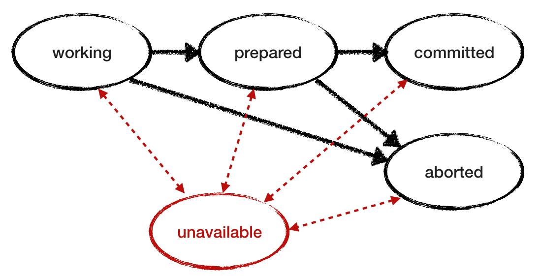 Двухфазный коммит и будущее распределённых систем - 11