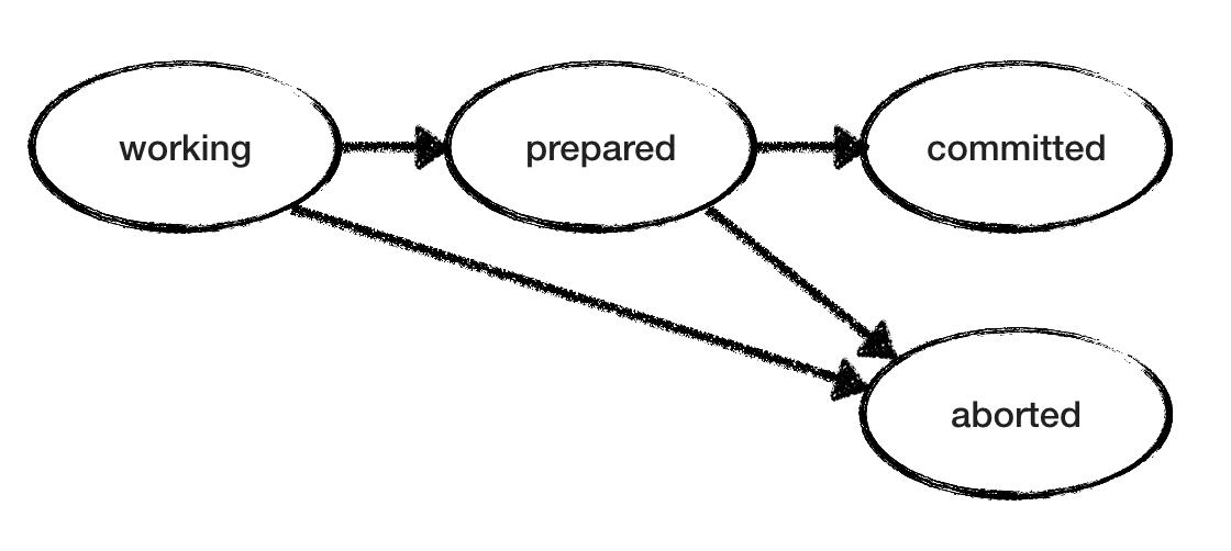 Двухфазный коммит и будущее распределённых систем - 4