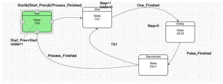 Использование блоков UDB контроллеров PSoC фирмы Cypress для уменьшения числа прерываний в 3D-принтере - 18