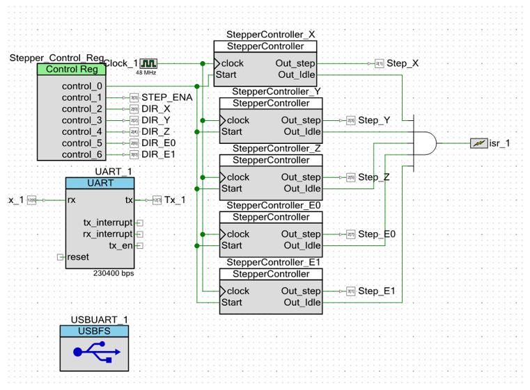 Использование блоков UDB контроллеров PSoC фирмы Cypress для уменьшения числа прерываний в 3D-принтере - 38