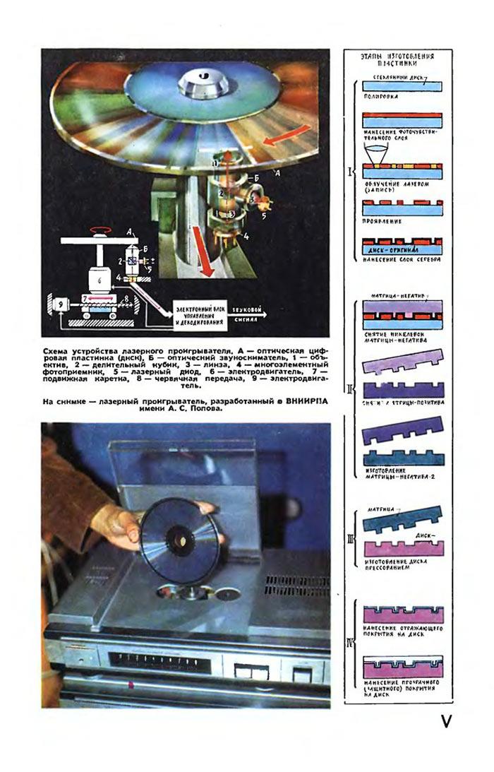Советский HI-FI и его создатели: цифровая звукозапись в СССР — в шаге от победы - 2