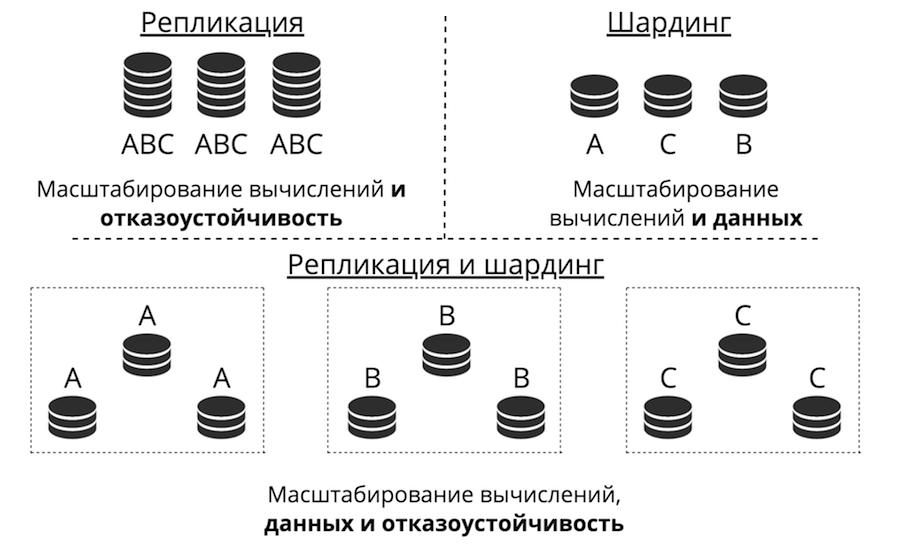 In-memory базы данных: применение, масштабирование и важные дополнения - 2