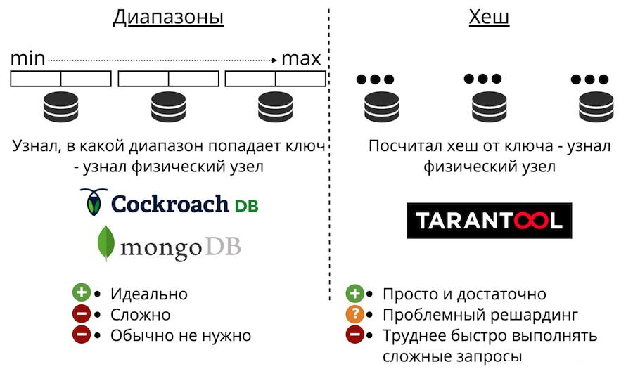 In-memory базы данных: применение, масштабирование и важные дополнения - 4