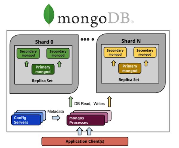 In-memory базы данных: применение, масштабирование и важные дополнения - 7