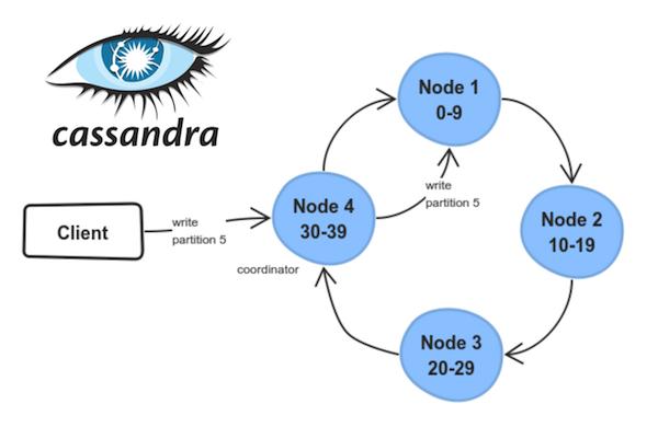In-memory базы данных: применение, масштабирование и важные дополнения - 8