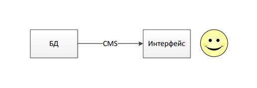 PHP парсинг от А до Я. Грабли и возможные решения - 2
