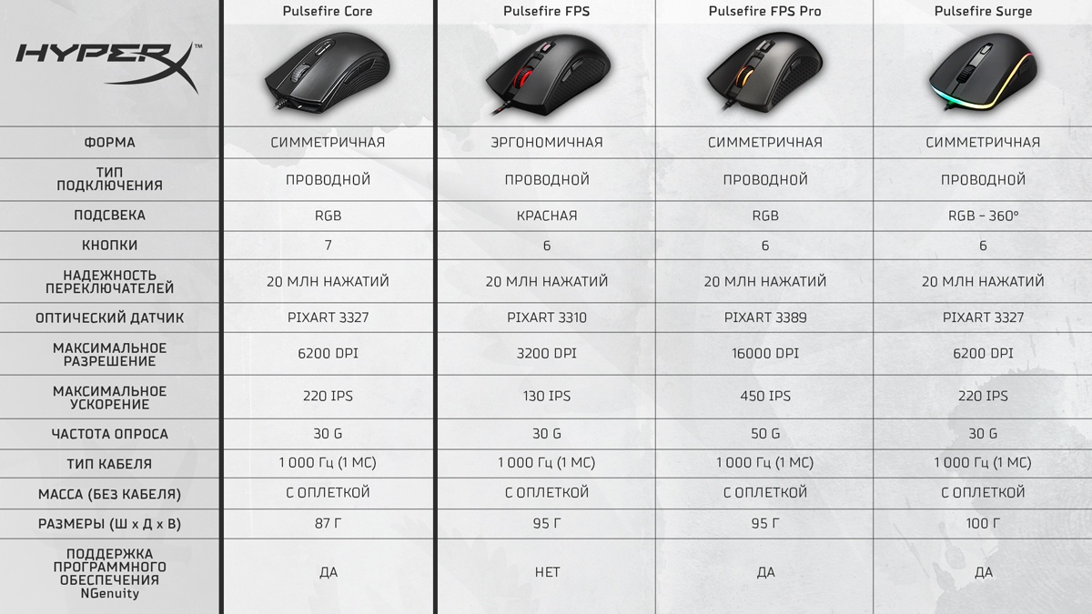 Жизнь на 6200 DPI. Обзор HyperX Pulsefire Core - 2