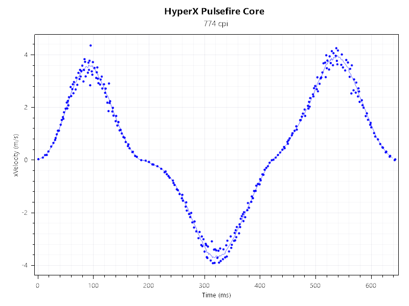 Жизнь на 6200 DPI. Обзор HyperX Pulsefire Core - 23