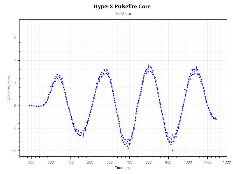 Жизнь на 6200 DPI. Обзор HyperX Pulsefire Core - 24