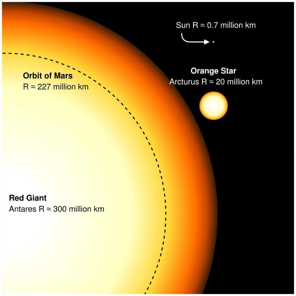 Какие миры смогут выжить после гибели Солнца? - 2