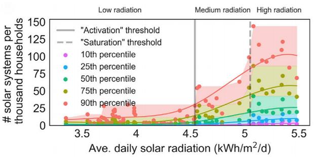 Нейросеть научили обнаруживать солнечные панели на спутниковых снимках и предсказывать уровень их распространения - 3