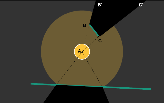Очередное незавоевание теней в Phaser, или польза велосипедов - 3
