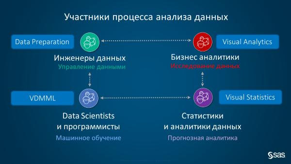 """Вия, Уая, Вая, Вайя – """"трудности перевода"""", или что скрывается за новой платформой SAS Viya (Вайя) - 3"""