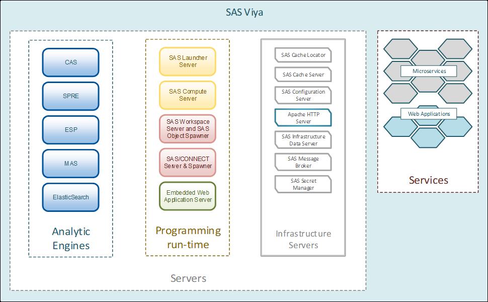 """Вия, Уая, Вая, Вайя – """"трудности перевода"""", или что скрывается за новой платформой SAS Viya (Вайя) - 4"""