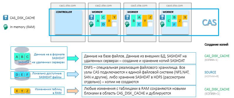 """Вия, Уая, Вая, Вайя – """"трудности перевода"""", или что скрывается за новой платформой SAS Viya (Вайя) - 9"""