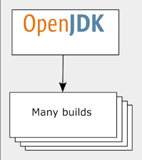 OpenJDKbilds