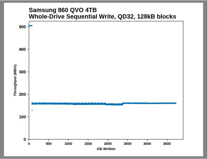 Samsung SSD 860 QVO 1 ТB и 4 ТB: первый потребительский SATA QLC (1 часть) - 10