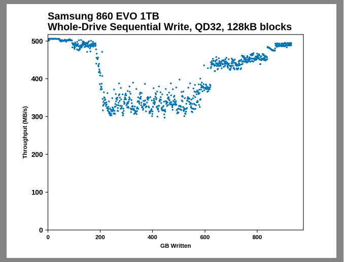 Samsung SSD 860 QVO 1 ТB и 4 ТB: первый потребительский SATA QLC (1 часть) - 12