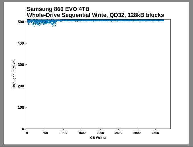 Samsung SSD 860 QVO 1 ТB и 4 ТB: первый потребительский SATA QLC (1 часть) - 13