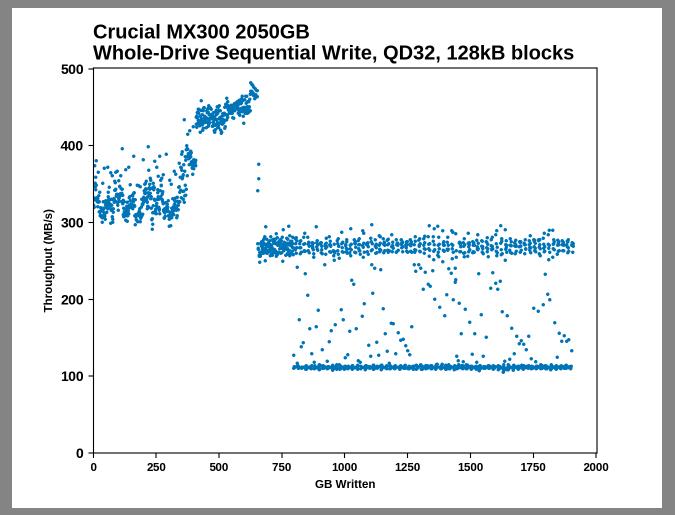 Samsung SSD 860 QVO 1 ТB и 4 ТB: первый потребительский SATA QLC (1 часть) - 15